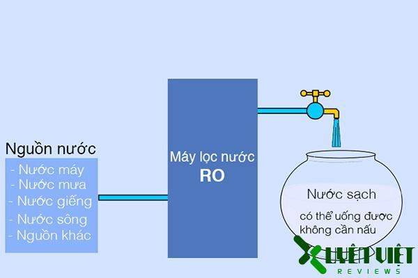máy lọc nước ro 1