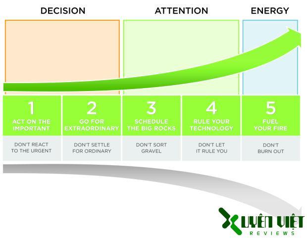 Các lựa chọn để có một năng suất hiệu quả vượt trội
